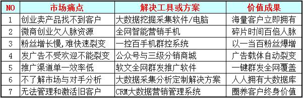 华云大数据营销软件